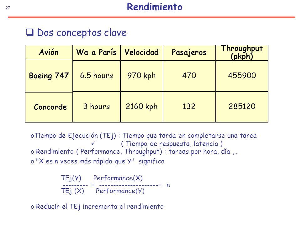27 Rendimiento Dos conceptos clave Avión Boeing 747 Concorde Velocidad 970 kph 2160 kph Wa a París 6.5 hours 3 hours Pasajeros 470 132 Throughput (pkp