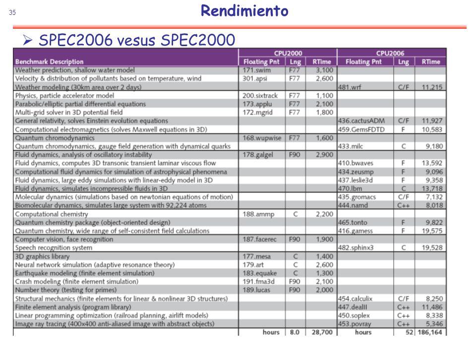 35 Rendimiento SPEC2006 vesus SPEC2000