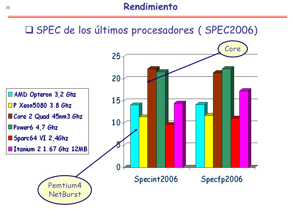 38 Rendimiento SPEC de los últimos procesadores ( SPEC2006) Pemtium4 NetBurst Core