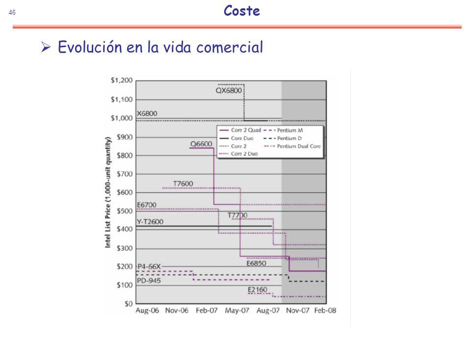 46 Coste Evolución en la vida comercial