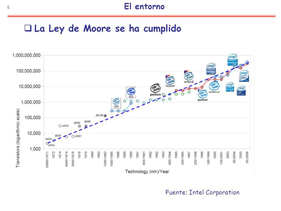 6 El entorno La Ley de Moore se ha cumplido Fuente: Intel Corporation