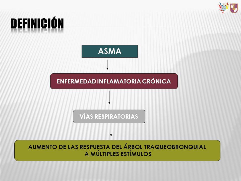 ASMA ENFERMEDAD INFLAMATORIA CRÓNICA VÍAS RESPIRATORIAS AUMENTO DE LAS RESPUESTA DEL ÁRBOL TRAQUEOBRONQUIAL A MÚLTIPLES ESTÍMULOS