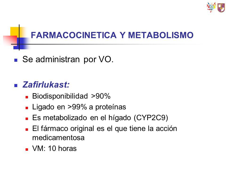 FARMACOCINETICA Y METABOLISMO Se administran por VO. Zafirlukast: Biodisponibilidad >90% Ligado en >99% a proteínas Es metabolizado en el hígado (CYP2