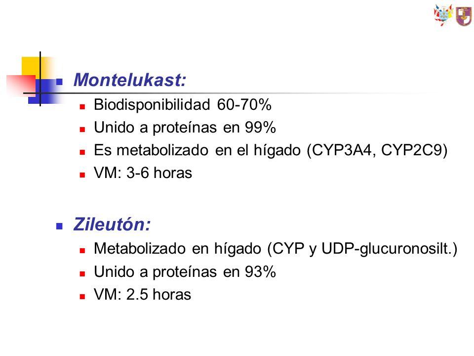 Montelukast: Biodisponibilidad 60-70% Unido a proteínas en 99% Es metabolizado en el hígado (CYP3A4, CYP2C9) VM: 3-6 horas Zileutón: Metabolizado en h
