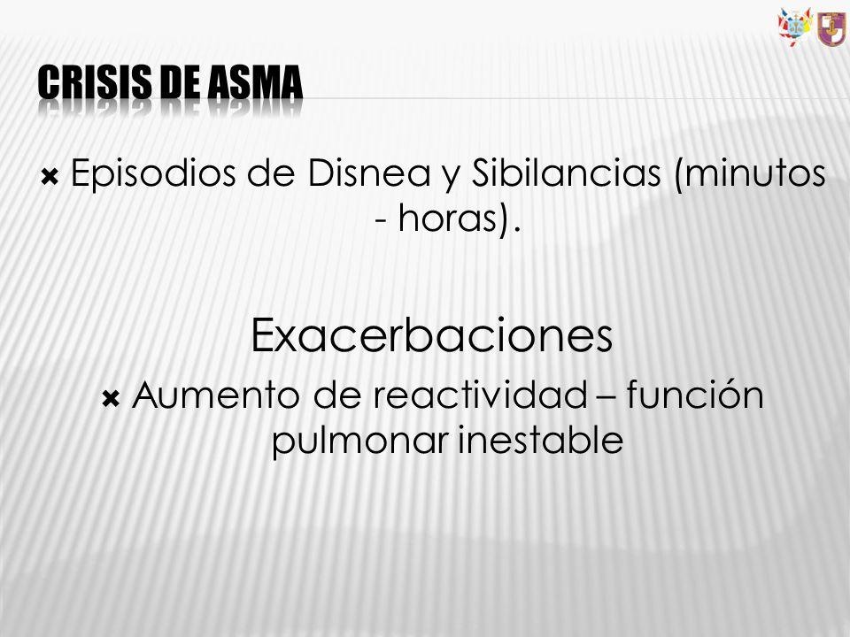 Episodios de Disnea y Sibilancias (minutos - horas). Exacerbaciones Aumento de reactividad – función pulmonar inestable