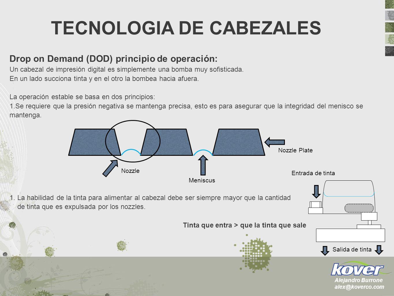 Drop on Demand (DOD) principio de operación: Un cabezal de impresión digital es simplemente una bomba muy sofisticada. En un lado succiona tinta y en
