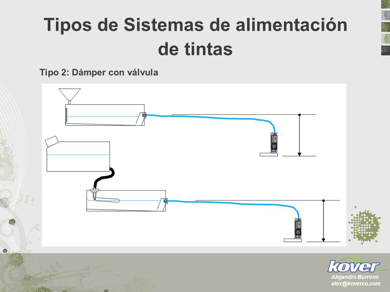 Tipo 2: Dámper con válvula Alejandro Burrone alex@koverco.com Tipos de Sistemas de alimentación de tintas
