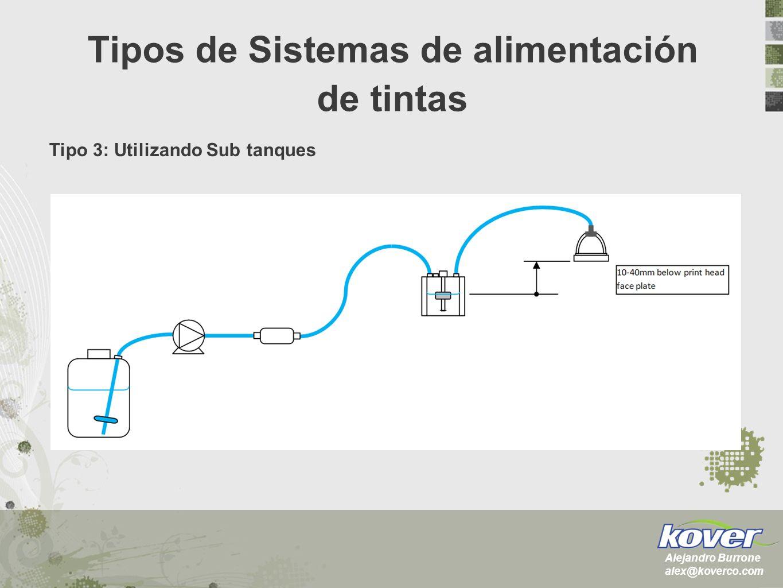 Tipo 3: Utilizando Sub tanques Tipos de Sistemas de alimentación de tintas Alejandro Burrone alex@koverco.com