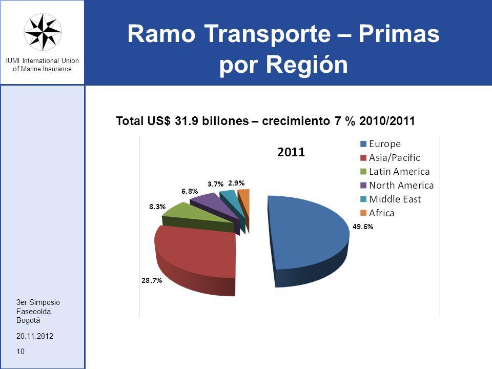 IUMI International Union of Marine Insurance Ramo Transporte – Primas por Región 20.11.2012 3er Simposio Fasecolda Bogotá 10 Total US$ 31.9 billones –