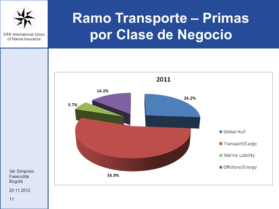 IUMI International Union of Marine Insurance Ramo Transporte – Primas por Clase de Negocio 20.11.2012 3er Simposio Fasecolda Bogotá 11