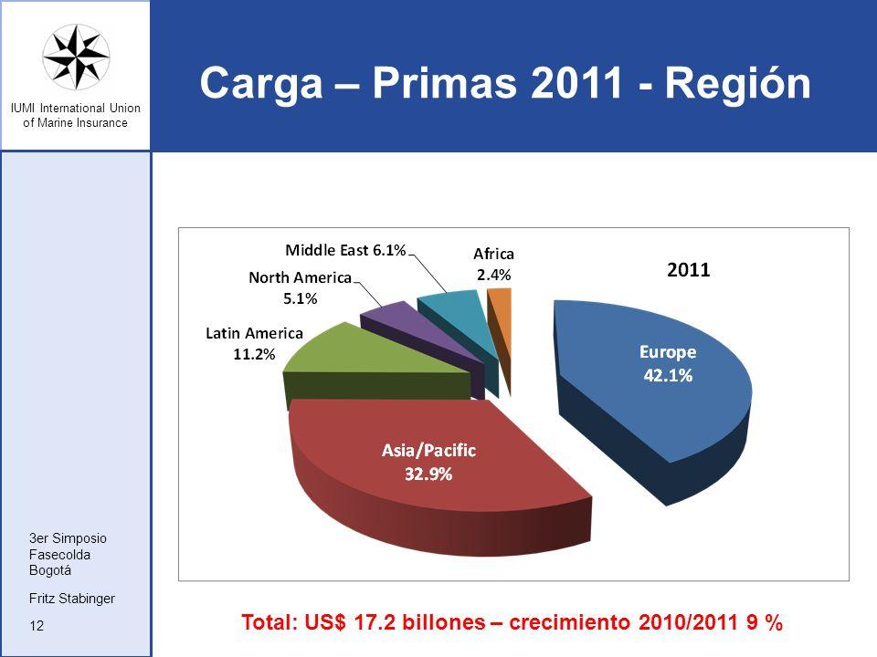 IUMI International Union of Marine Insurance Carga – Primas 2011 - Región Fritz Stabinger 3er Simposio Fasecolda Bogotá 12 Total: US$ 17.2 billones –