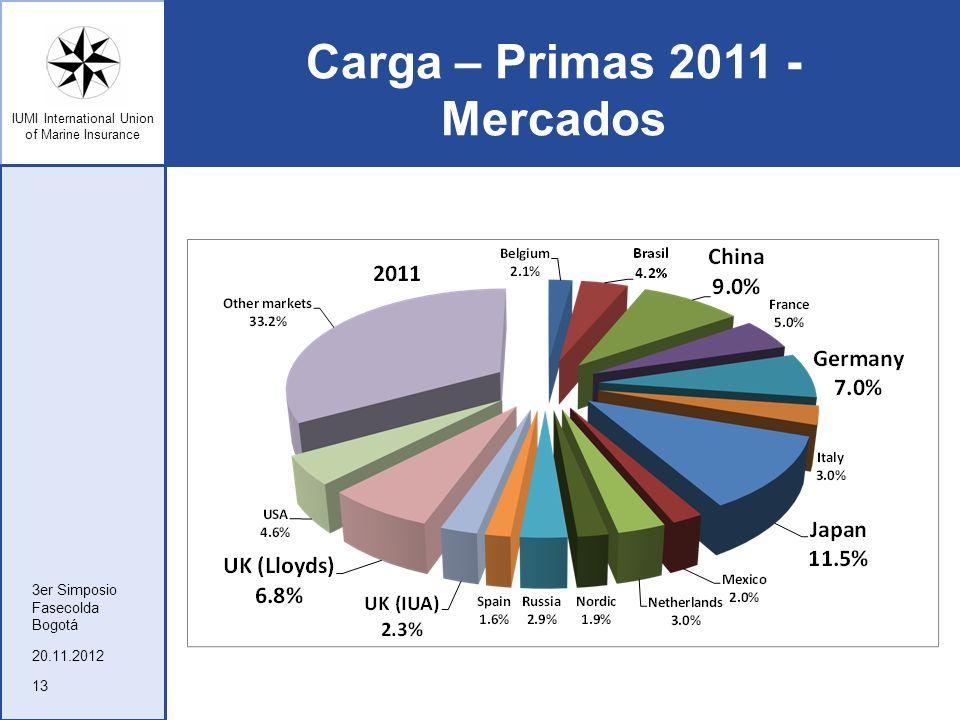 IUMI International Union of Marine Insurance Carga – Primas 2011 - Mercados 20.11.2012 3er Simposio Fasecolda Bogotá 13