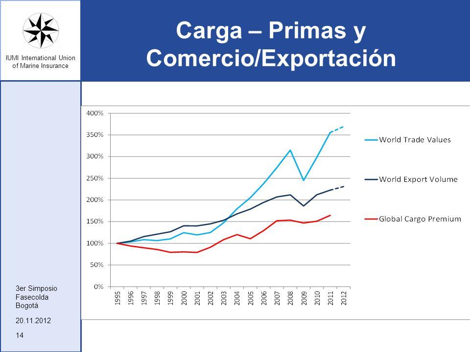 IUMI International Union of Marine Insurance Carga – Primas y Comercio/Exportación 20.11.2012 3er Simposio Fasecolda Bogotá 14