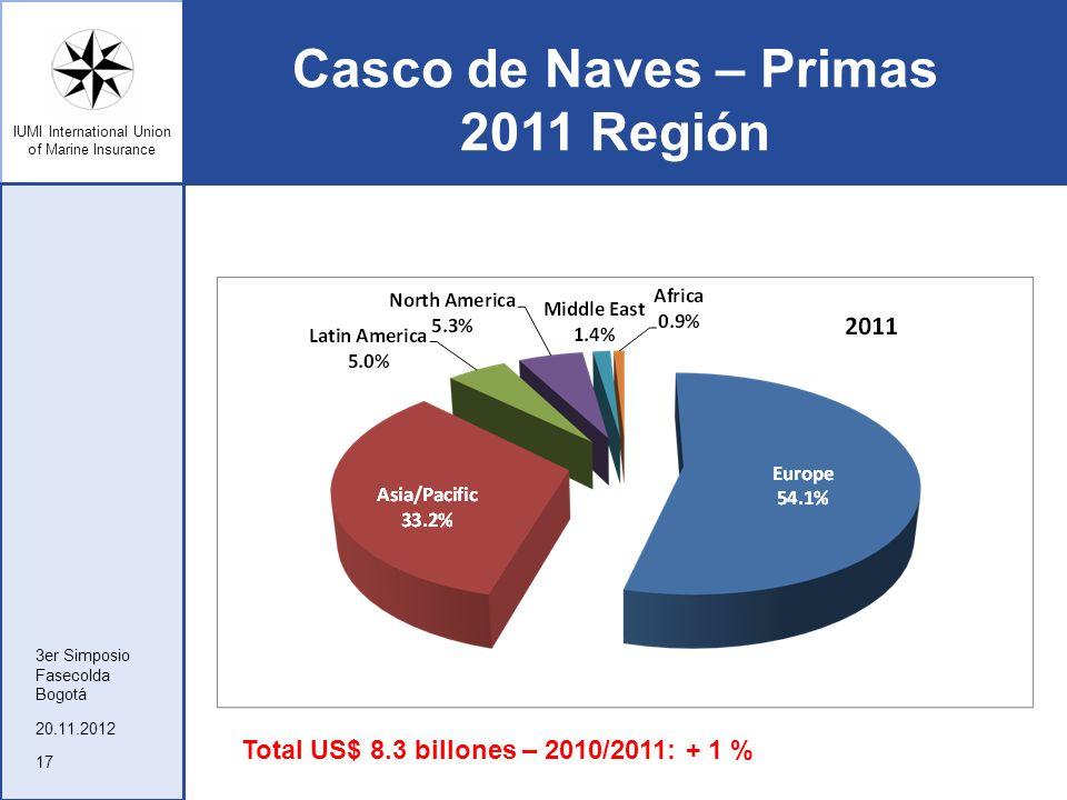 IUMI International Union of Marine Insurance Casco de Naves – Primas 2011 Región 20.11.2012 3er Simposio Fasecolda Bogotá 17 Total US$ 8.3 billones –