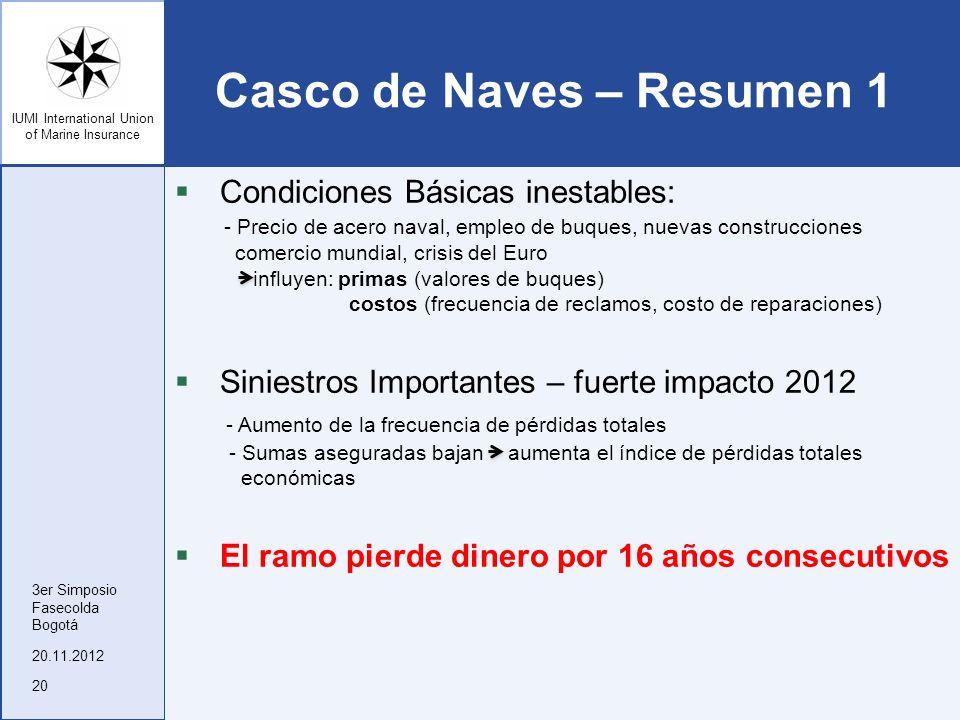 IUMI International Union of Marine Insurance Casco de Naves – Resumen 1 Condiciones Básicas inestables: - Precio de acero naval, empleo de buques, nue