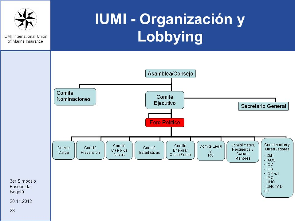 IUMI International Union of Marine Insurance IUMI - Organización y Lobbying 20.11.2012 3er Simposio Fasecolda Bogotá 23