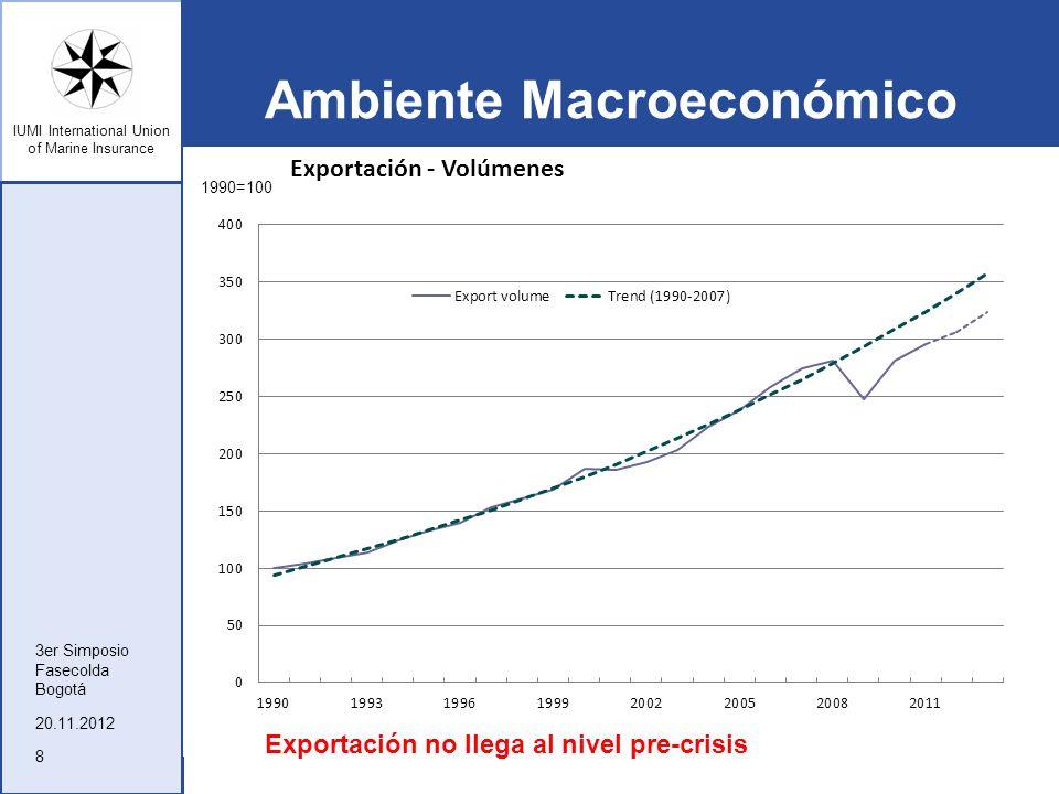 IUMI International Union of Marine Insurance Ambiente Macroeconómico 20.11.2012 3er Simposio Fasecolda Bogotá 8 Exportación no llega al nivel pre-cris
