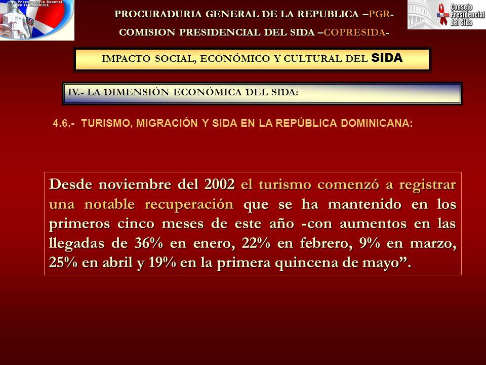 PROCURADURIA GENERAL DE LA REPUBLICA –PGR- COMISION PRESIDENCIAL DEL SIDA –COPRESIDA- 4.6.- TURISMO, MIGRACIÓN Y SIDA EN LA REPÚBLICA DOMINICANA: IV.- LA DIMENSIÓN ECONÓMICA DEL SIDA: IMPACTO SOCIAL, ECONÓMICO Y CULTURAL DEL SIDA Desde noviembre del 2002 el turismo comenzó a registrar una notable recuperación que se ha mantenido en los primeros cinco meses de este año -con aumentos en las llegadas de 36% en enero, 22% en febrero, 9% en marzo, 25% en abril y 19% en la primera quincena de mayo.