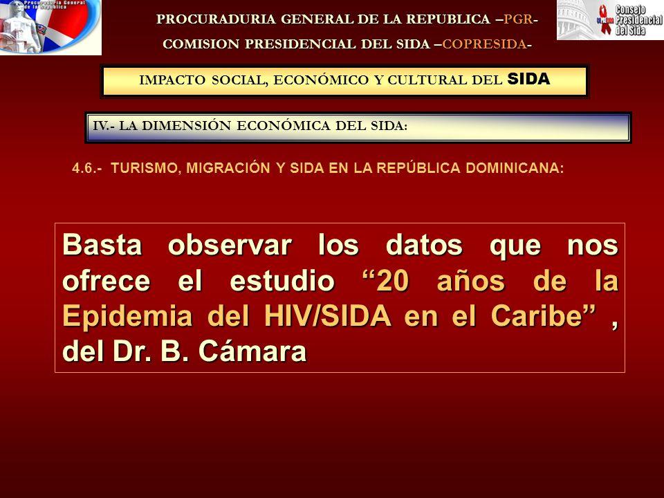 PROCURADURIA GENERAL DE LA REPUBLICA –PGR- COMISION PRESIDENCIAL DEL SIDA –COPRESIDA- 4.6.- TURISMO, MIGRACIÓN Y SIDA EN LA REPÚBLICA DOMINICANA: IV.- LA DIMENSIÓN ECONÓMICA DEL SIDA: IMPACTO SOCIAL, ECONÓMICO Y CULTURAL DEL SIDA Basta observar los datos que nos ofrece el estudio 20 años de la Epidemia del HIV/SIDA en el Caribe, del Dr.