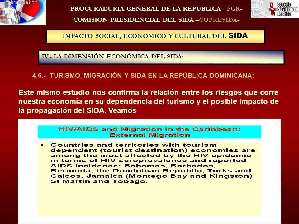 PROCURADURIA GENERAL DE LA REPUBLICA –PGR- COMISION PRESIDENCIAL DEL SIDA –COPRESIDA- 4.6.- TURISMO, MIGRACIÓN Y SIDA EN LA REPÚBLICA DOMINICANA: IV.- LA DIMENSIÓN ECONÓMICA DEL SIDA: IMPACTO SOCIAL, ECONÓMICO Y CULTURAL DEL SIDA Este mismo estudio nos confirma la relación entre los riesgos que corre nuestra economía en su dependencia del turismo y el posible impacto de la propagación del SIDA.