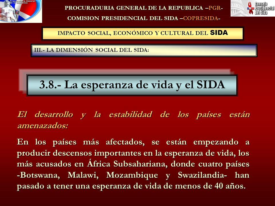 IMPACTO SOCIAL, ECONÓMICO Y CULTURAL DEL SIDA III.- LA DIMENSIÓN SOCIAL DEL SIDA: PROCURADURIA GENERAL DE LA REPUBLICA –PGR- COMISION PRESIDENCIAL DEL SIDA –COPRESIDA- 3.8.- La esperanza de vida y el SIDA El desarrollo y la estabilidad de los países están amenazados: En los países más afectados, se están empezando a producir descensos importantes en la esperanza de vida, los más acusados en África Subsahariana, donde cuatro países -Botswana, Malawi, Mozambique y Swazilandia- han pasado a tener una esperanza de vida de menos de 40 años.