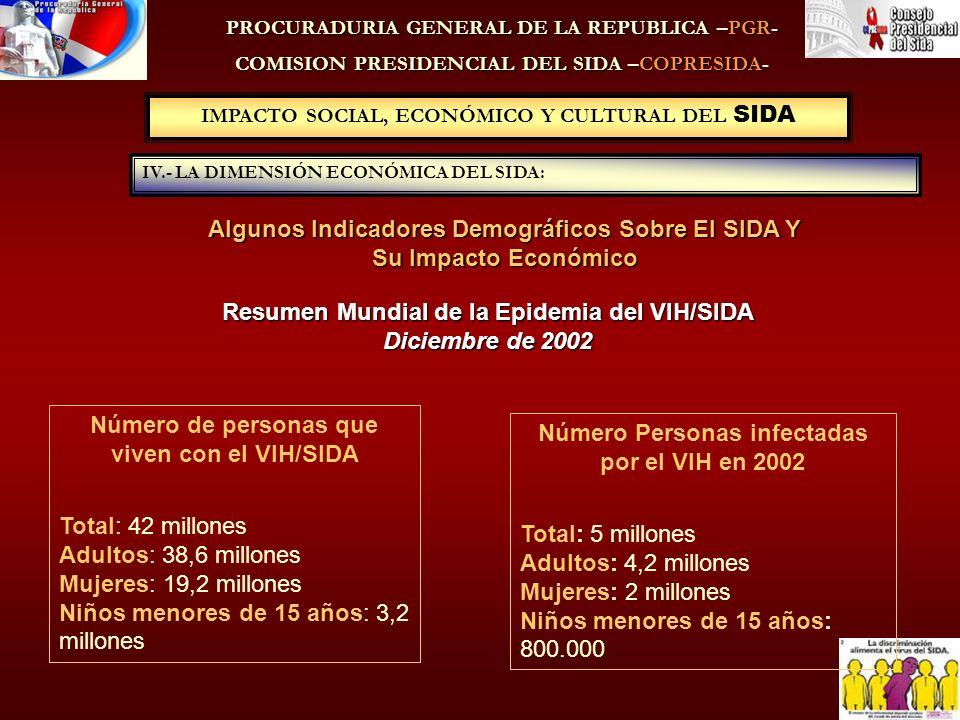 IMPACTO SOCIAL, ECONÓMICO Y CULTURAL DEL SIDA PROCURADURIA GENERAL DE LA REPUBLICA –PGR- COMISION PRESIDENCIAL DEL SIDA –COPRESIDA- Resumen Mundial de la Epidemia del VIH/SIDA Diciembre de 2002 Algunos Indicadores Demográficos Sobre El SIDA Y Su Impacto Económico IV.- LA DIMENSIÓN ECONÓMICA DEL SIDA: Número de personas que viven con el VIH/SIDA Total: 42 millones Adultos: 38,6 millones Mujeres: 19,2 millones Niños menores de 15 años: 3,2 millones Número Personas infectadas por el VIH en 2002 Total: 5 millones Adultos: 4,2 millones Mujeres: 2 millones Niños menores de 15 años: 800.000