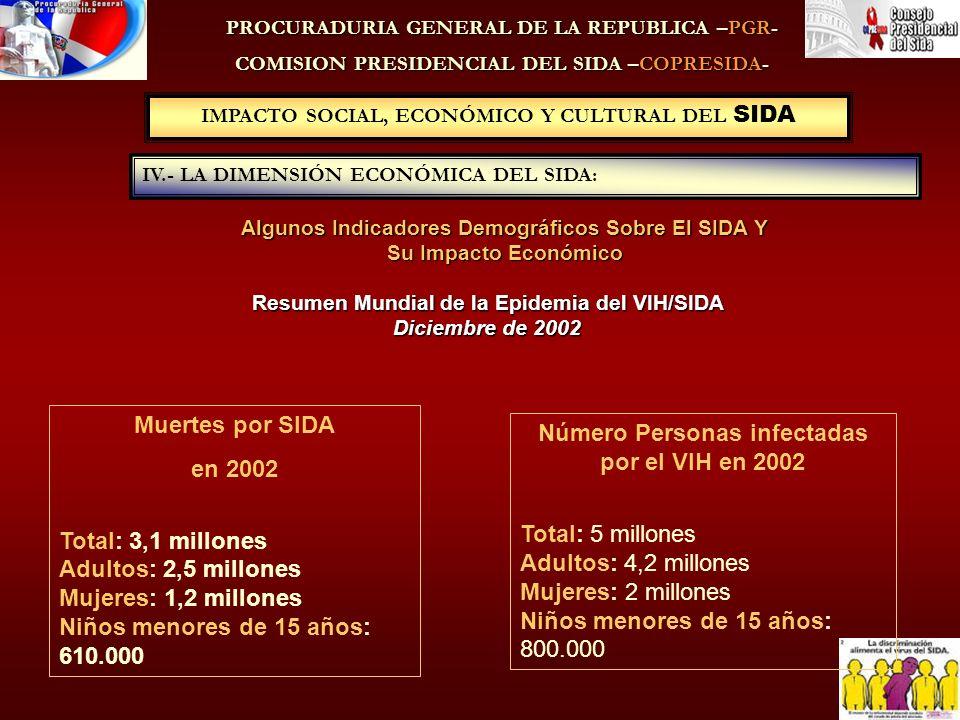 IMPACTO SOCIAL, ECONÓMICO Y CULTURAL DEL SIDA PROCURADURIA GENERAL DE LA REPUBLICA –PGR- COMISION PRESIDENCIAL DEL SIDA –COPRESIDA- Resumen Mundial de la Epidemia del VIH/SIDA Diciembre de 2002 IV.- LA DIMENSIÓN ECONÓMICA DEL SIDA: Muertes por SIDA en 2002 Total: 3,1 millones Adultos: 2,5 millones Mujeres: 1,2 millones Niños menores de 15 años: 610.000 Número Personas infectadas por el VIH en 2002 Total: 5 millones Adultos: 4,2 millones Mujeres: 2 millones Niños menores de 15 años: 800.000 Algunos Indicadores Demográficos Sobre El SIDA Y Su Impacto Económico