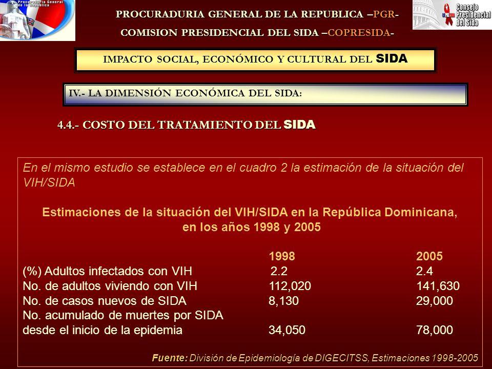PROCURADURIA GENERAL DE LA REPUBLICA –PGR- COMISION PRESIDENCIAL DEL SIDA –COPRESIDA- IV.- LA DIMENSIÓN ECONÓMICA DEL SIDA: IMPACTO SOCIAL, ECONÓMICO Y CULTURAL DEL SIDA En el mismo estudio se establece en el cuadro 2 la estimación de la situación del VIH/SIDA Estimaciones de la situación del VIH/SIDA en la República Dominicana, en los años 1998 y 2005 1998 2005 (%) Adultos infectados con VIH 2.2 2.4 No.