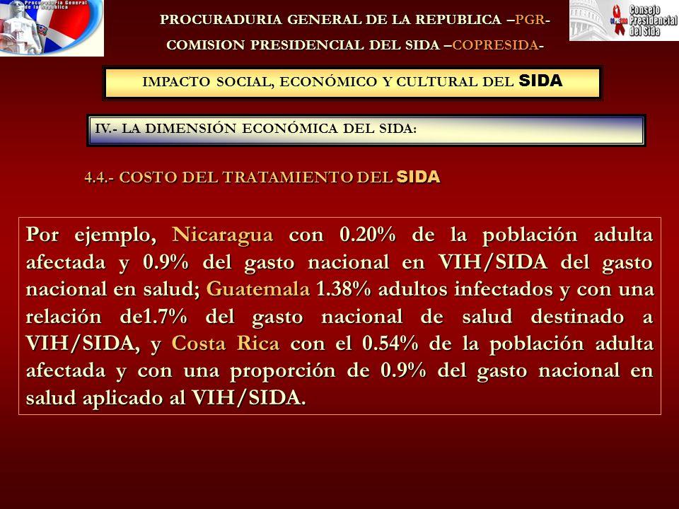 PROCURADURIA GENERAL DE LA REPUBLICA –PGR- COMISION PRESIDENCIAL DEL SIDA –COPRESIDA- IV.- LA DIMENSIÓN ECONÓMICA DEL SIDA: IMPACTO SOCIAL, ECONÓMICO Y CULTURAL DEL SIDA Por ejemplo, Nicaragua con 0.20% de la población adulta afectada y 0.9% del gasto nacional en VIH/SIDA del gasto nacional en salud; Guatemala 1.38% adultos infectados y con una relación de1.7% del gasto nacional de salud destinado a VIH/SIDA, y Costa Rica con el 0.54% de la población adulta afectada y con una proporción de 0.9% del gasto nacional en salud aplicado al VIH/SIDA.
