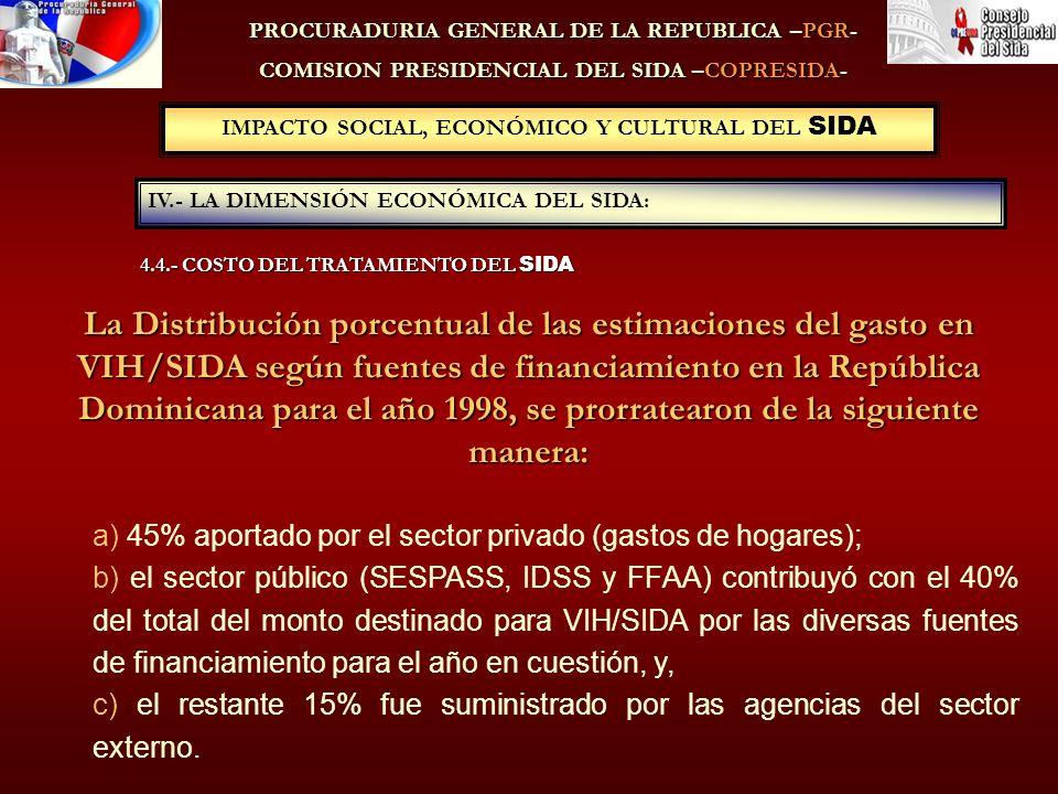 PROCURADURIA GENERAL DE LA REPUBLICA –PGR- COMISION PRESIDENCIAL DEL SIDA –COPRESIDA- IV.- LA DIMENSIÓN ECONÓMICA DEL SIDA: IMPACTO SOCIAL, ECONÓMICO Y CULTURAL DEL SIDA La Distribución porcentual de las estimaciones del gasto en VIH/SIDA según fuentes de financiamiento en la República Dominicana para el año 1998, se prorratearon de la siguiente manera: a) 45% aportado por el sector privado (gastos de hogares); b) el sector público (SESPASS, IDSS y FFAA) contribuyó con el 40% del total del monto destinado para VIH/SIDA por las diversas fuentes de financiamiento para el año en cuestión, y, c) el restante 15% fue suministrado por las agencias del sector externo.