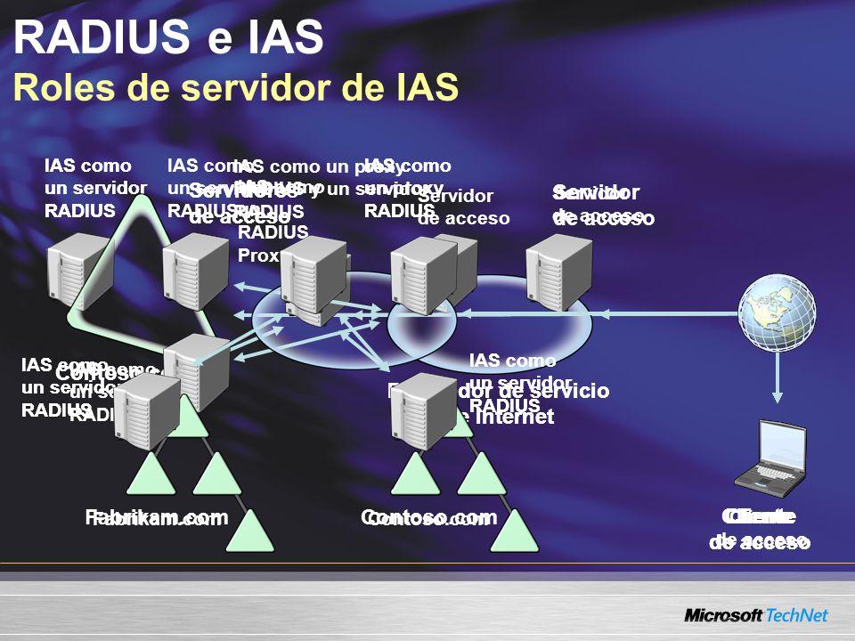 RADIUS e IAS Roles de servidor de IAS Contoso.com IAS como un servidor RADIUS Cliente de acceso Servidores de acceso Contoso.com Proveedor de servicio