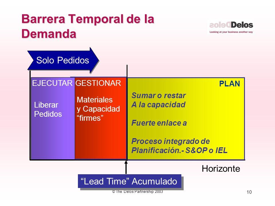 10 © The Delos Partnership 2003 Barrera Temporal de la Demanda Horizonte PLAN GESTIONAREJECUTAR Lead Time Acumulado Sumar o restar A la capacidad Fuer
