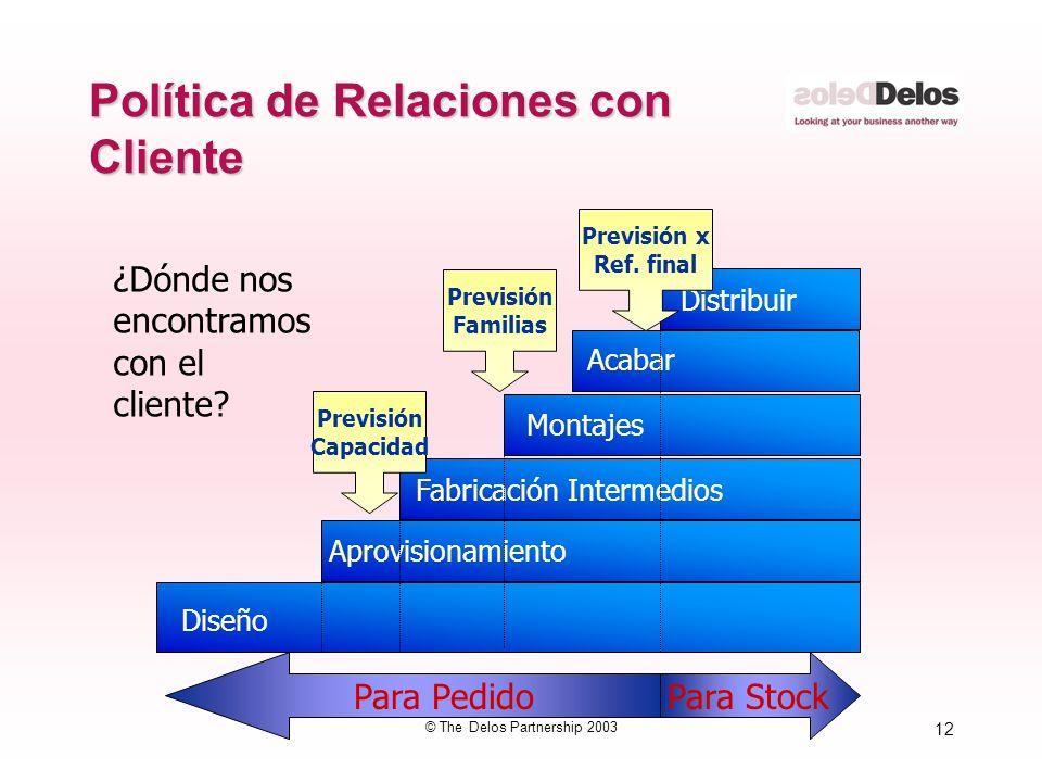 12 © The Delos Partnership 2003 Política de Relaciones con Cliente Diseño Aprovisionamiento Fabricación Intermedios Montajes Acabar Distribuir ¿Dónde