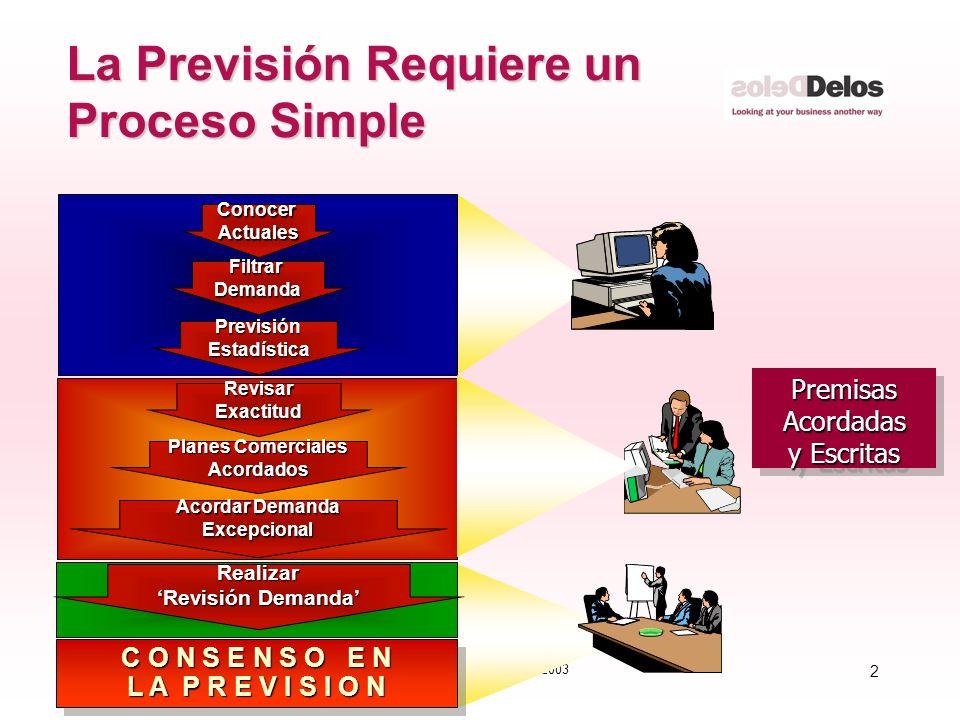 2 © The Delos Partnership 2003 La Previsión Requiere un Proceso Simple PremisasAcordadas y Escritas PremisasAcordadas FiltrarDemanda PrevisiónEstadíst