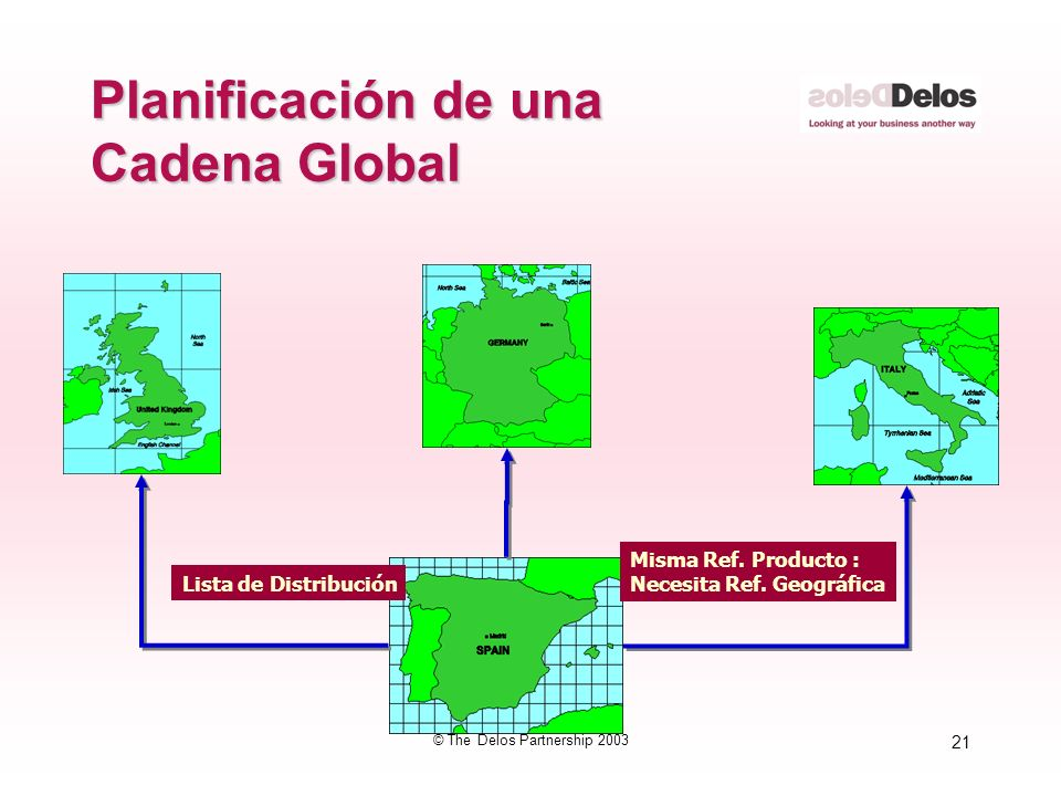 21 © The Delos Partnership 2003 Planificación de una Cadena Global Lista de Distribución Misma Ref. Producto : Necesita Ref. Geográfica