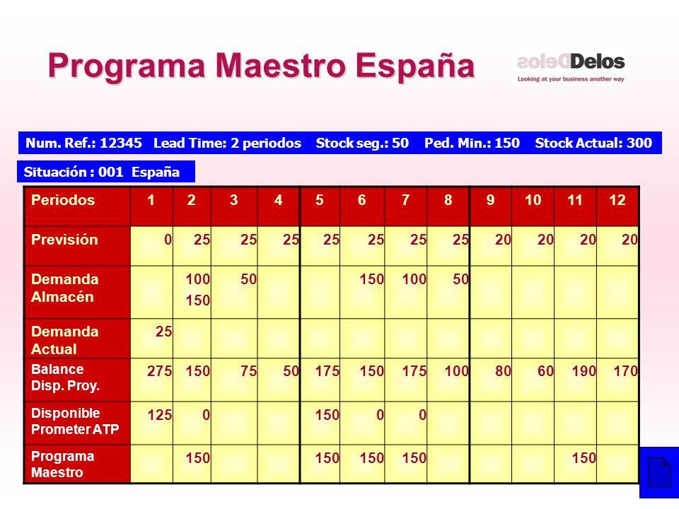 23 © The Delos Partnership 2003 Periodos123456789101112 Previsión025 20 Demanda Almacén 100 150 5015010050 Demanda Actual 25 Balance Disp. Proy. 27515