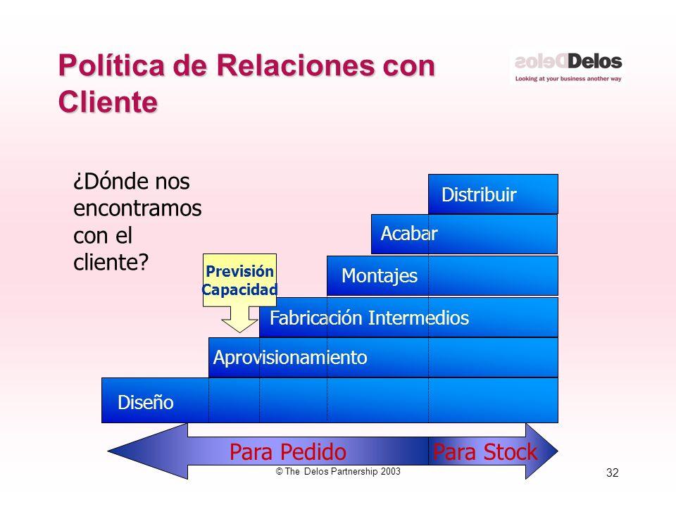 32 © The Delos Partnership 2003 Política de Relaciones con Cliente Diseño Aprovisionamiento Fabricación Intermedios Montajes Acabar Distribuir ¿Dónde