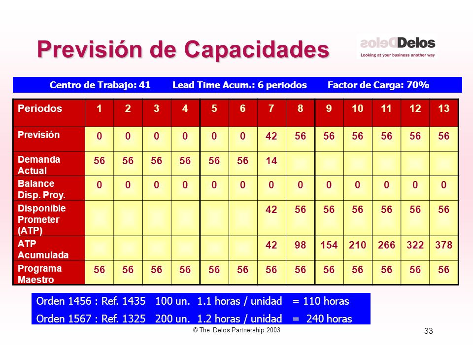 33 © The Delos Partnership 2003 Previsión de Capacidades Centro de Trabajo: 41 Lead Time Acum.: 6 periodos Factor de Carga: 70% Orden 1456 : Ref. 1435