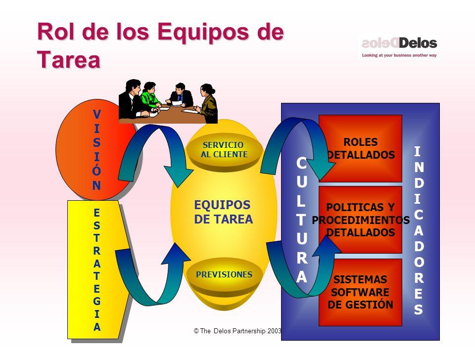 37 © The Delos Partnership 2003 Rol de los Equipos de Tarea VISIÓNVISIÓN VISIÓNVISIÓN ESTRATEGIAESTRATEGIA ESTRATEGIAESTRATEGIA EQUIPOS DE TAREA SISTE