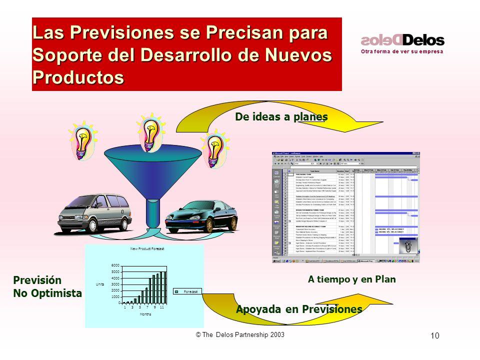 10 © The Delos Partnership 2003 Las Previsiones se Precisan para Soporte del Desarrollo de Nuevos Productos A tiempo y en Plan 0 1000 2000 3000 4000 5