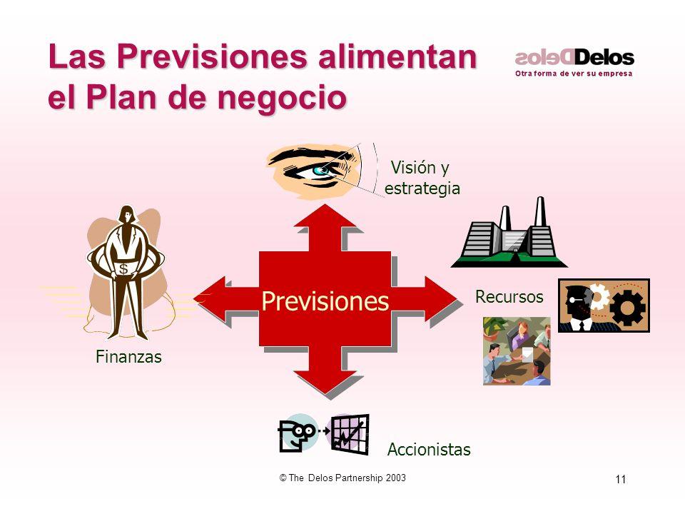 11 © The Delos Partnership 2003 Las Previsiones alimentan el Plan de negocio Previsiones Visión y estrategia Finanzas Accionistas Recursos