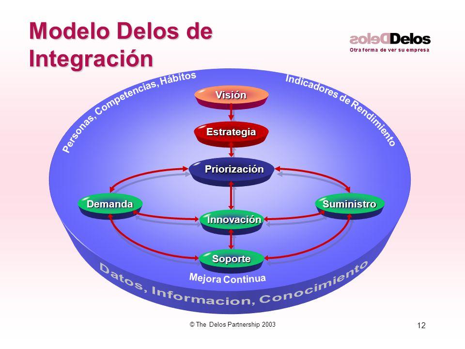 12 © The Delos Partnership 2003 Innovación InnovaciónVisiónEstrategia Priorización Priorización Demanda Soporte Suministro Modelo Delos de Integración