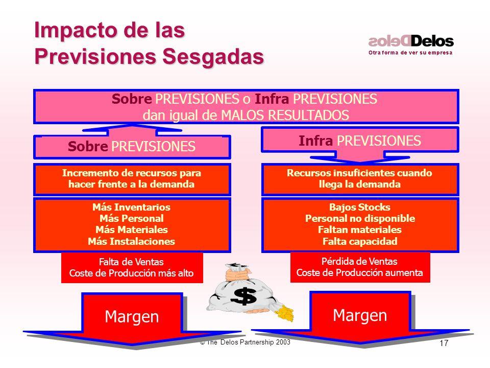 17 © The Delos Partnership 2003 Impacto de las Previsiones Sesgadas Incremento de recursos para hacer frente a la demanda Sobre PREVISIONES o Infra PR