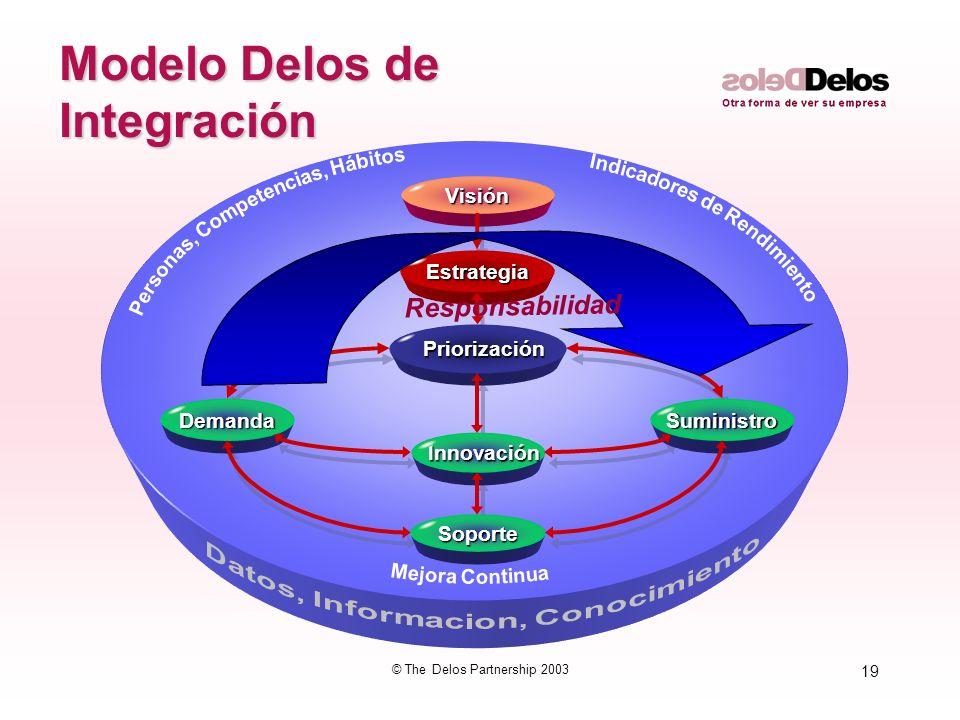 19 © The Delos Partnership 2003 Innovación InnovaciónVisiónEstrategia Priorización Priorización Demanda Soporte Suministro Modelo Delos de Integración Responsabilidad