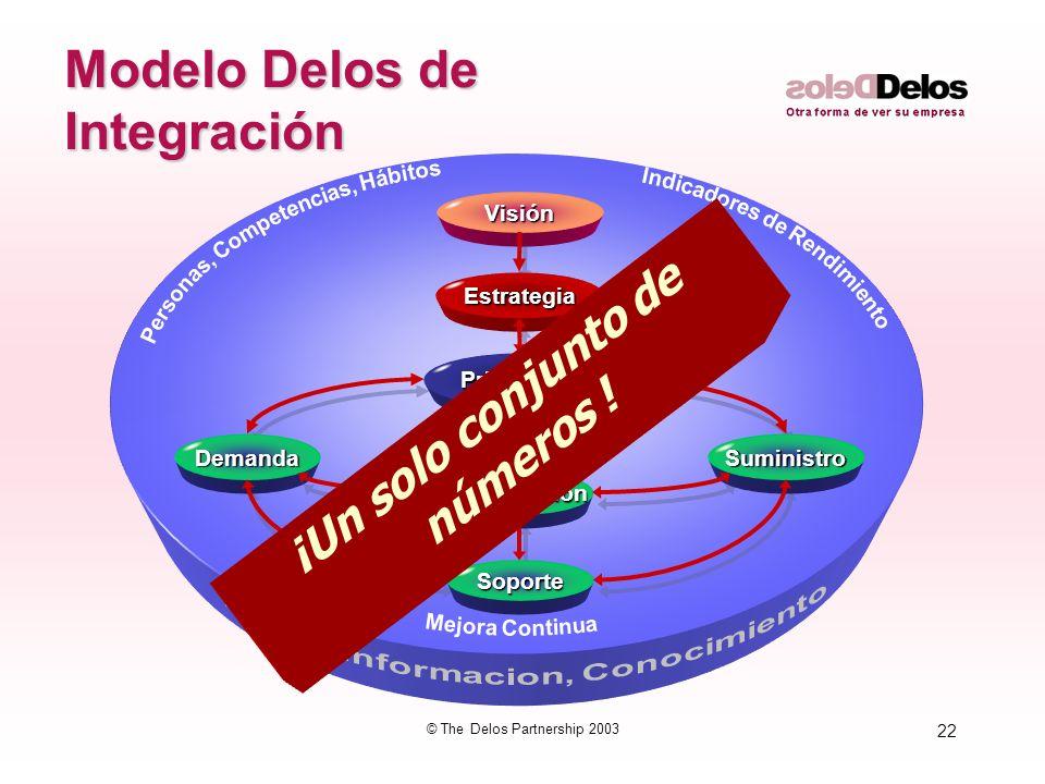 22 © The Delos Partnership 2003 Innovación InnovaciónVisiónEstrategia Priorización Priorización Demanda Soporte Suministro Modelo Delos de Integración ¡Un solo conjunto de números !
