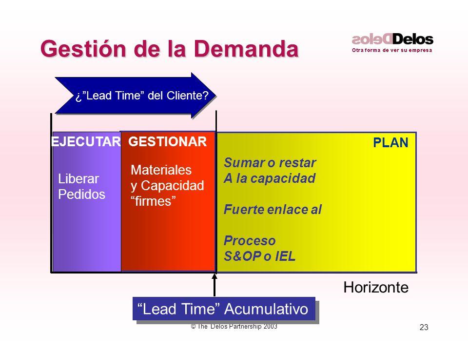 23 © The Delos Partnership 2003 Gestión de la Demanda Horizonte PLAN GESTIONAREJECUTAR Lead Time Acumulativo Sumar o restar A la capacidad Fuerte enla
