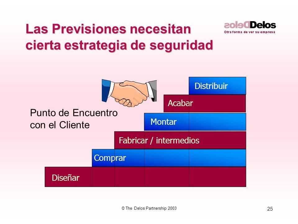 25 © The Delos Partnership 2003 Las Previsiones necesitan cierta estrategia de seguridad Diseñar Comprar Fabricar / intermedios Montar Acabar Distribu