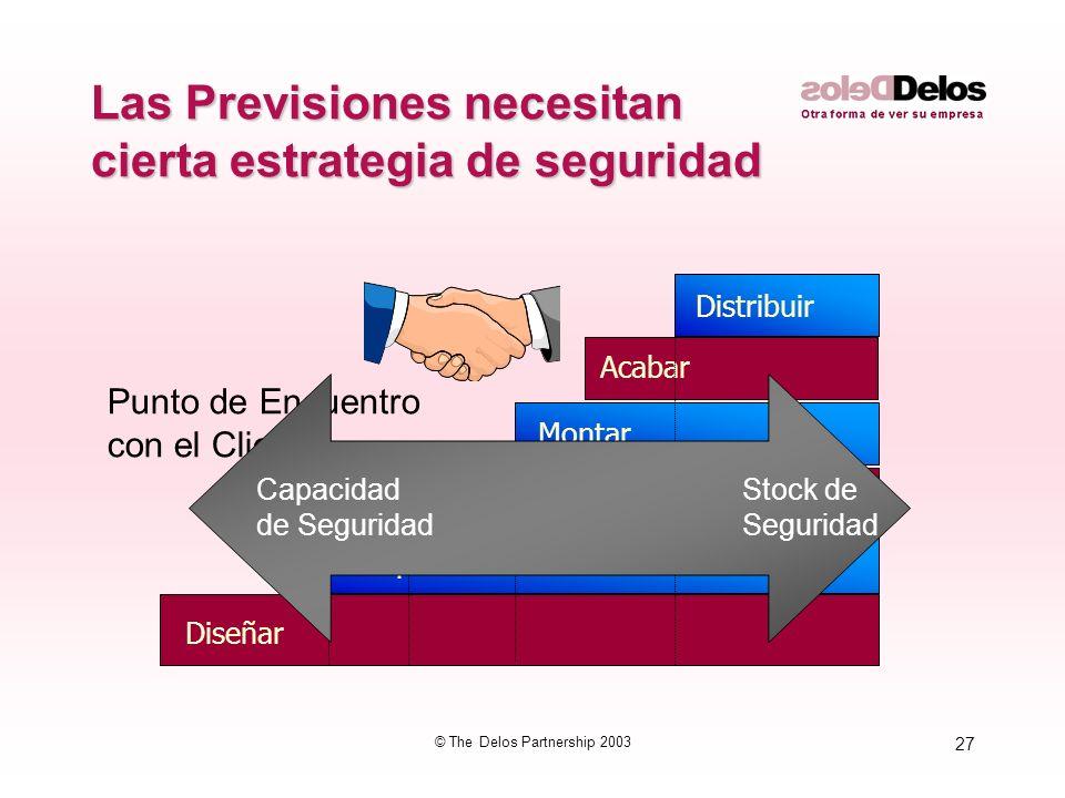 27 © The Delos Partnership 2003 Las Previsiones necesitan cierta estrategia de seguridad Diseñar Comprar Fabricar / intermedios Montar Acabar Distribu