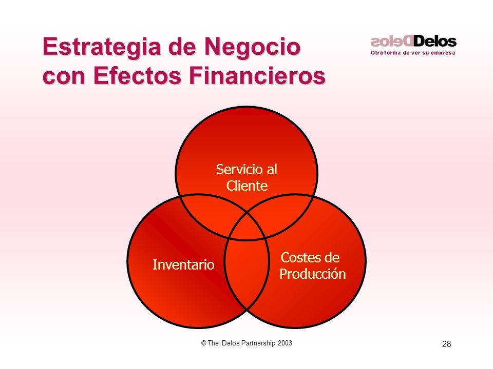 28 © The Delos Partnership 2003 Estrategia de Negocio con Efectos Financieros Servicio al Cliente Inventario Costes de Producción