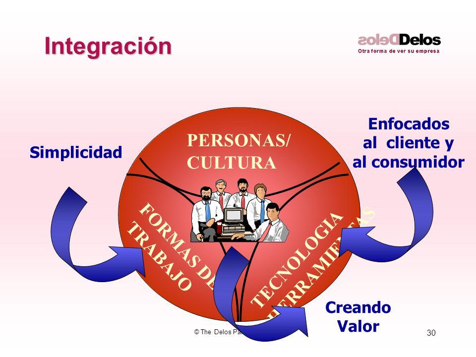 30 © The Delos Partnership 2003 Integración PERSONAS/ CULTURA TECNOLOGIA HERRAMIENTAS FORMAS DE TRABAJO Enfocados al cliente y al consumidor Simplicid